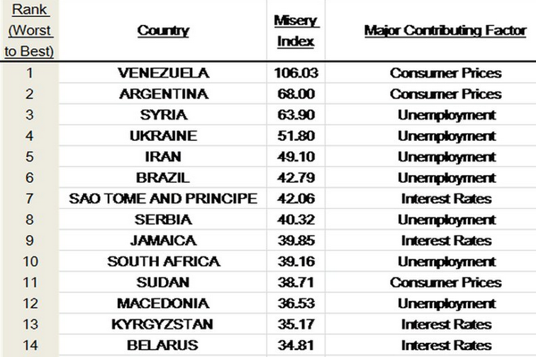 Business Insider Venezuela Poorest Macedonia Th Metamk - Which is the poorest country in the world 2015