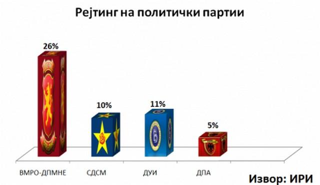 rejting partii anketa