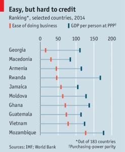 Svetska banka grafikon