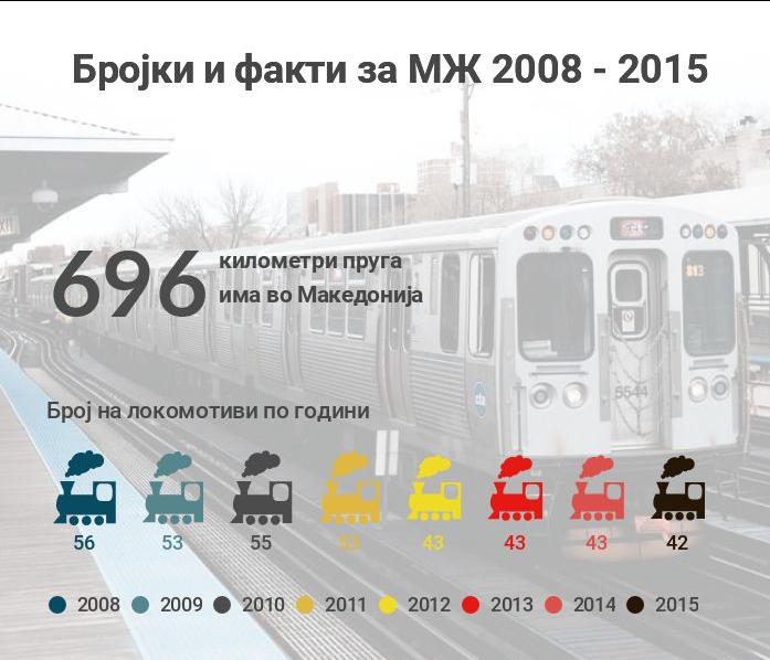 Македонската економија заложник на запустената железница
