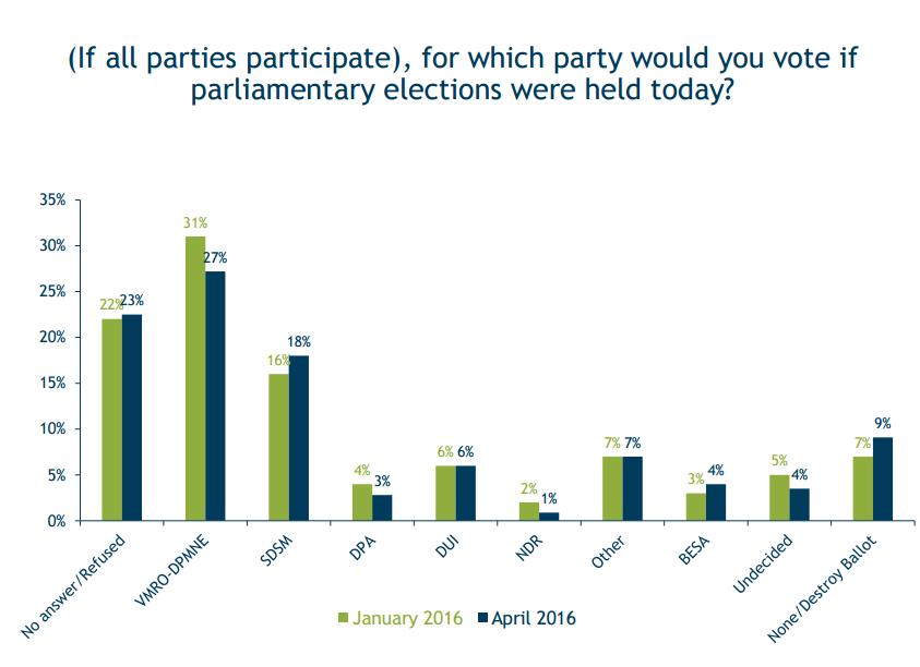 rejting partii