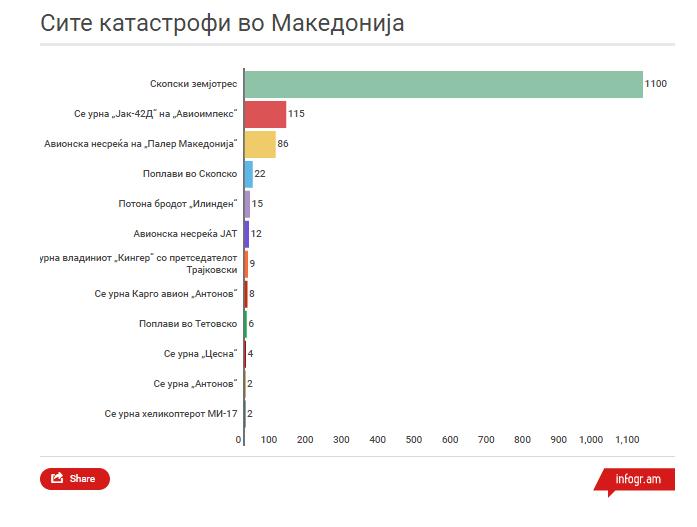 makedonija katastrofi 1