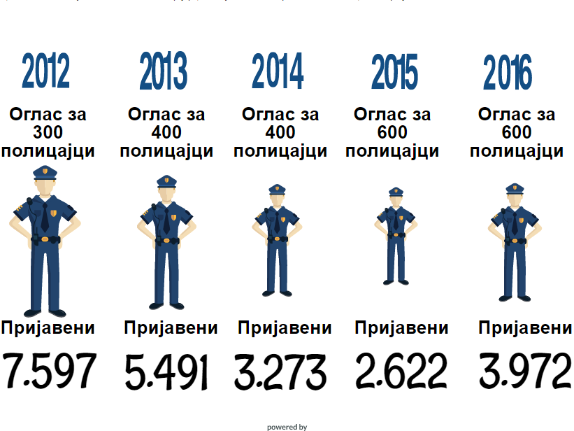 vizuelizacija policajci