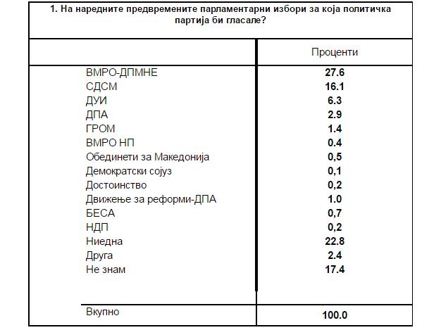 anketa dimitrija cupovski