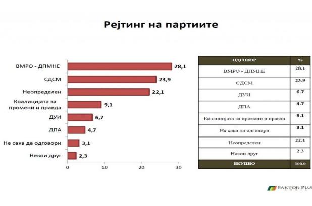 faktor plus adria rejtinzi partii oktomvri 2016