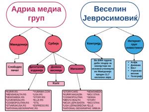 vizuelizacija srpski kapital vo mk mediumi 2