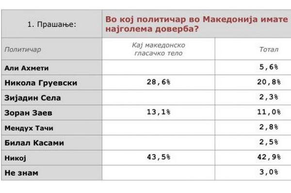 anketa brima galup