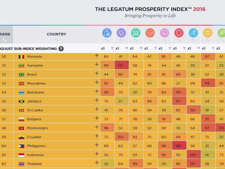 indeks na prosperitet legatum institut