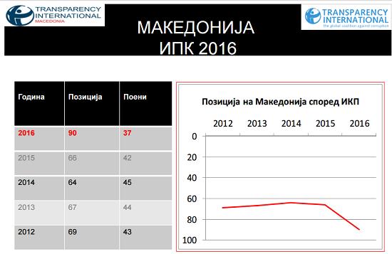 ИПК 2016 Транспаренси Интернешнл Македонија