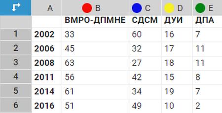 partii broj na mandati po godini