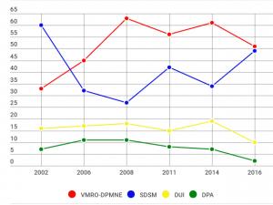 viz broj na mandati po godini ANG