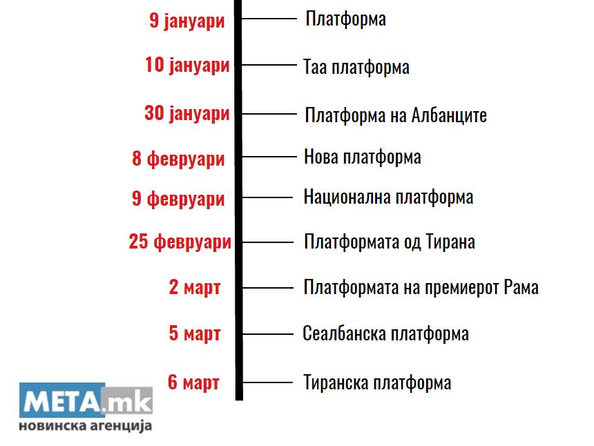 albanska platforma termini