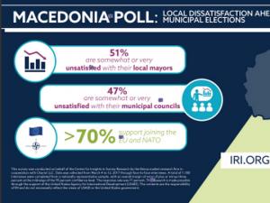 anketa IRI lokalni vlasti