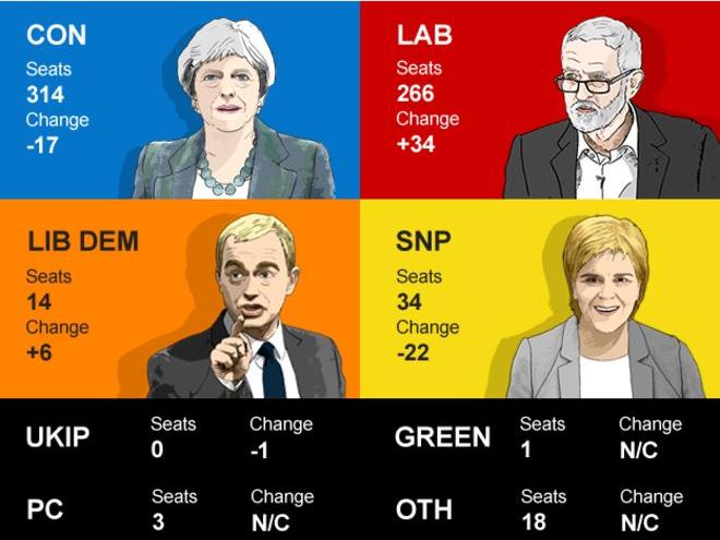 izbori britanija prvicni rezultati