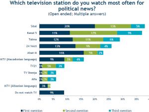 anketa IRI televizii