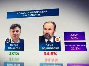 анкета Телма за локални избори во Скопје