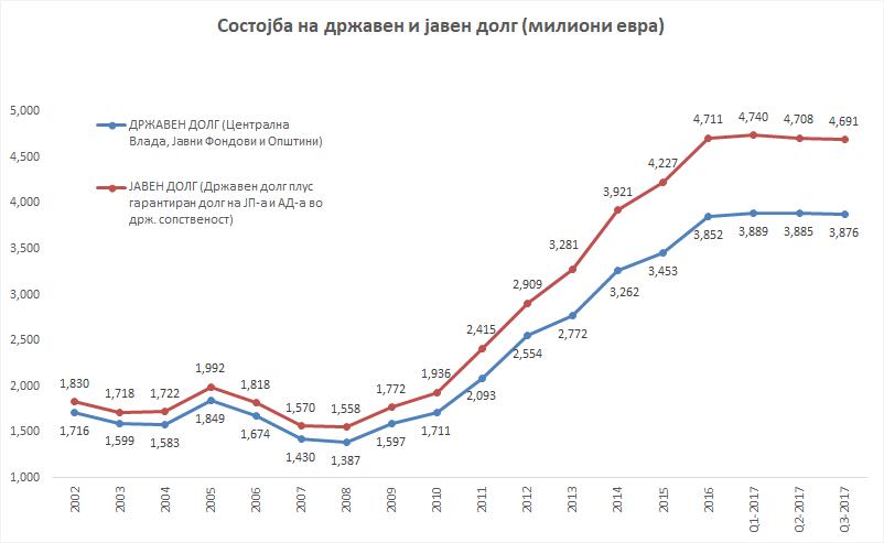 Grafikon drzaven i javen dolg sostojba vo evra