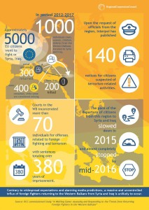 Study Infographics
