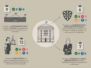 infografik institut za demokratija