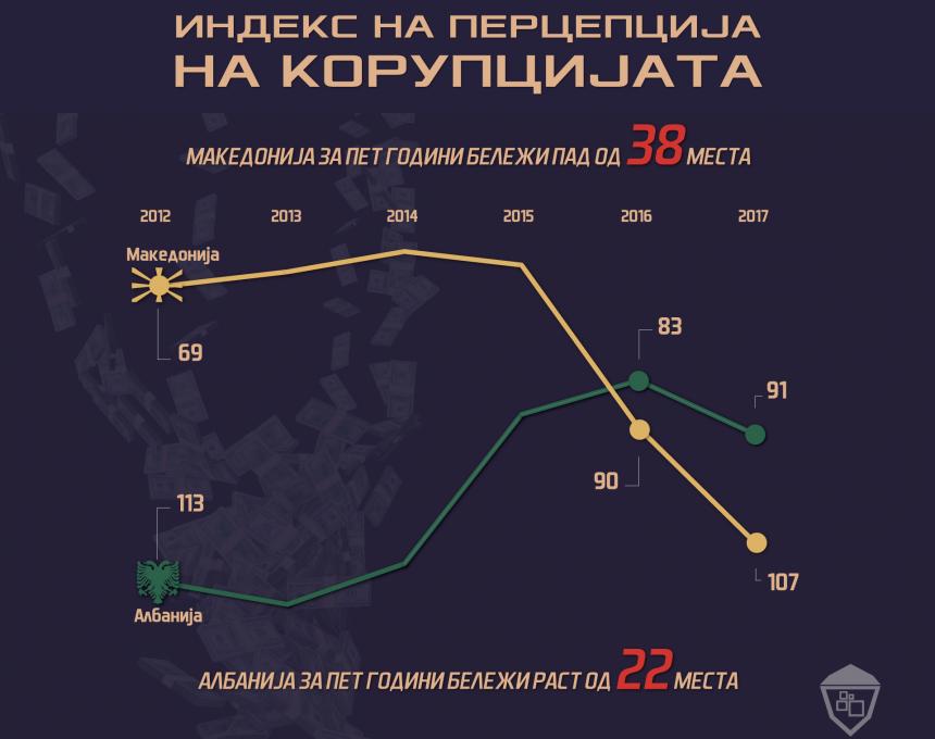 data-viz-korupcija-MK1