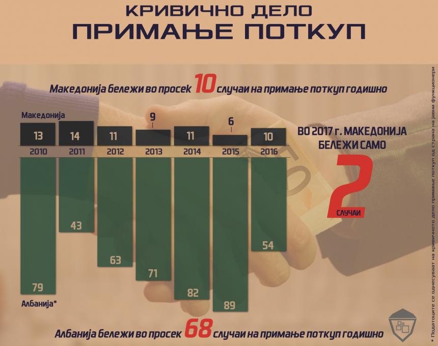 data-viz-korupcija-MK2