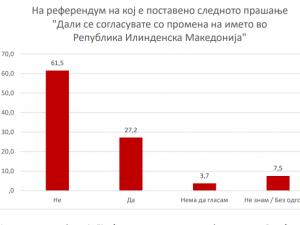 anketa ilindenska makedonija