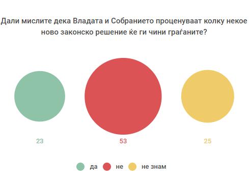 anketa infografik 2