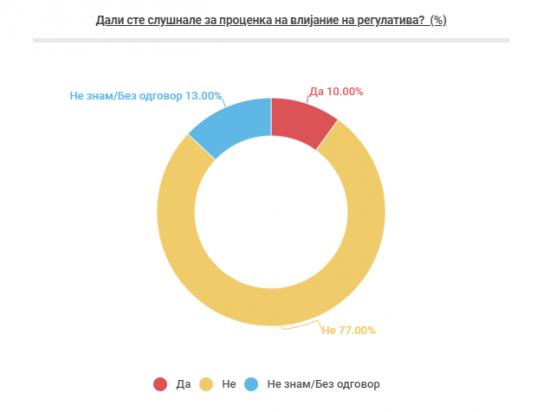 anketa infografik
