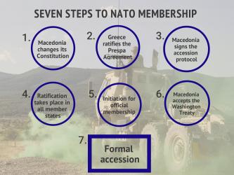 seven-steps-to-nato-membership