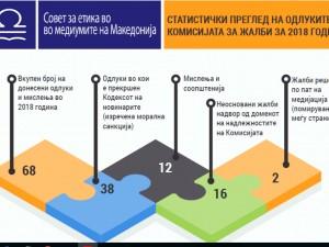 Sovet za etika statistiki