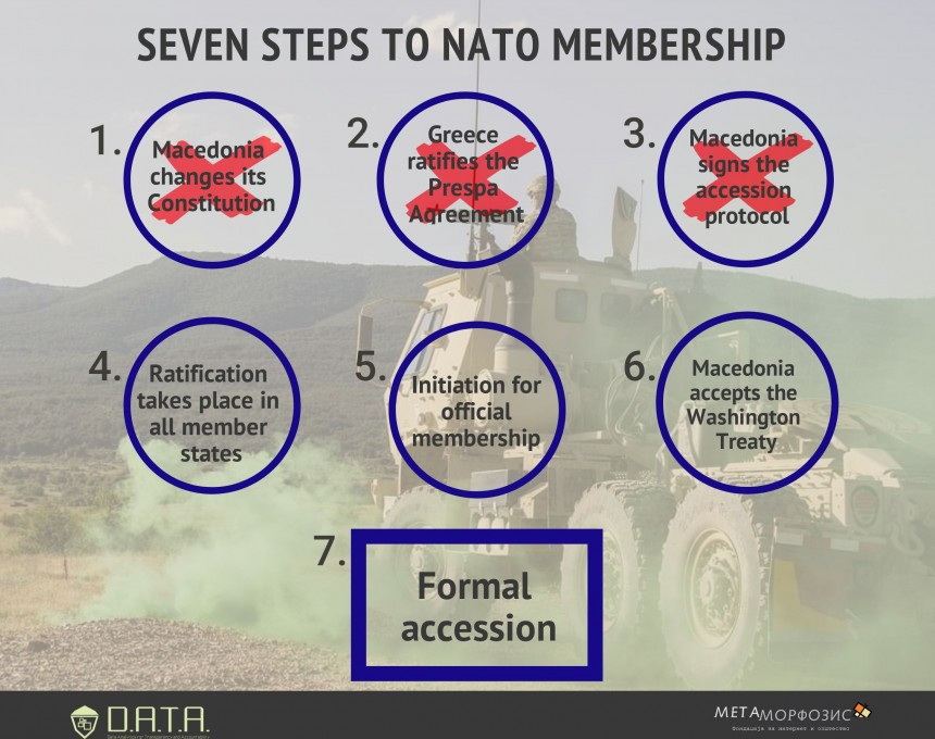 third-out-of-seven-steps-to-nato-membership