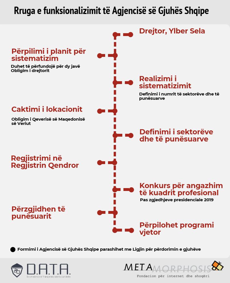 rruga-e-funksionalizimit-te-agjencise-se-gjuhes-shqipe-1