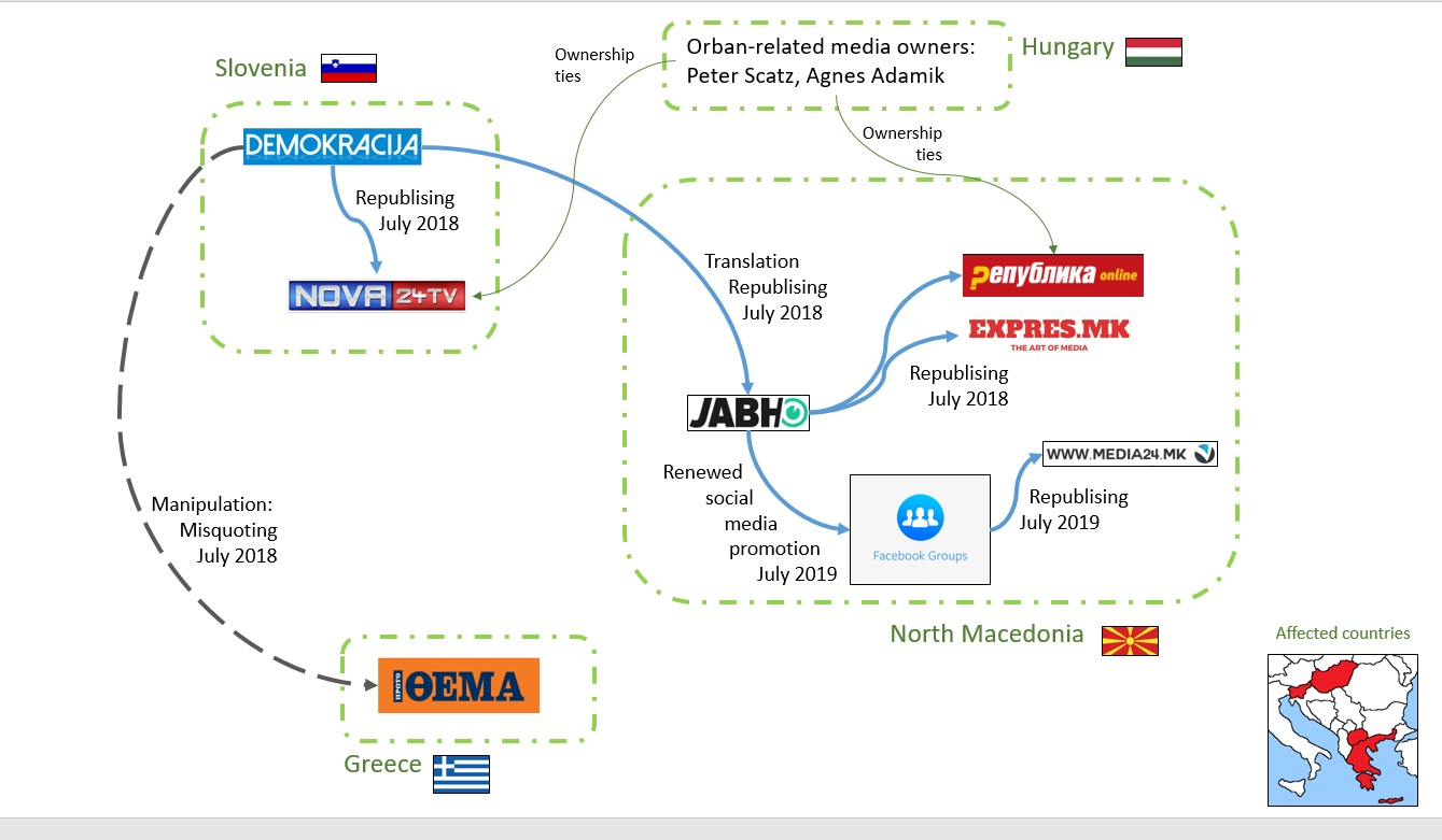 Hungarian funding supports spread of disinformation between Greece, Slovenia and North Macedonia | Meta.mk