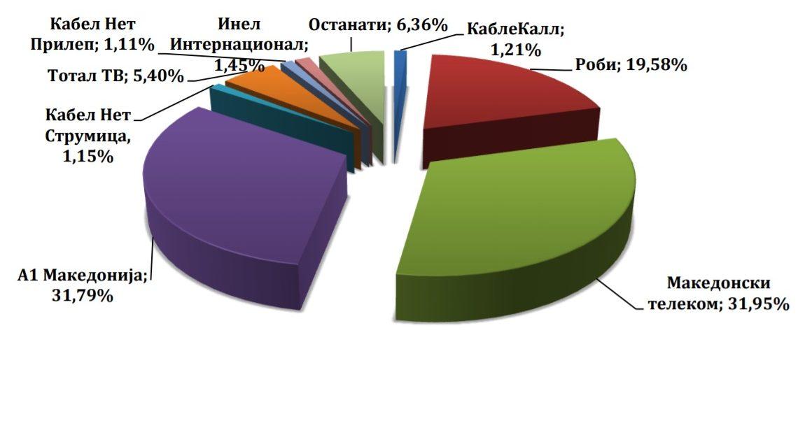 Pjesa e operatorëve në transmetimin e TV përbajtjeve deri te shfrytëzuesit përfundimtar në tremujorin e dytë të vitit 2019-të
