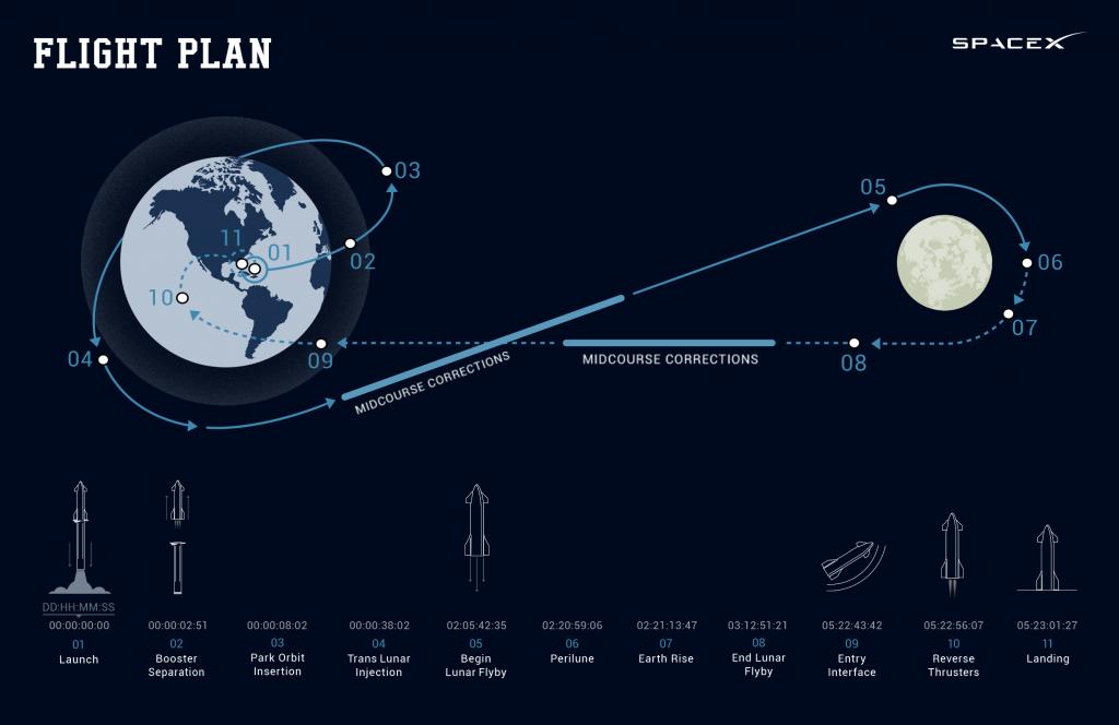 Патување околу Месечината